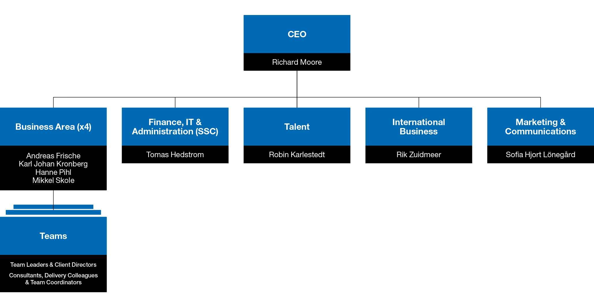 Organisational chart over Mercuri Urval