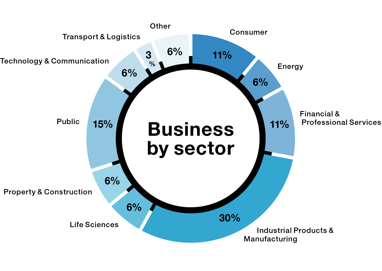 pie chart over Mercuri Urval's spread in sectors