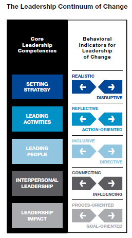 The Leadership Continuum of Change